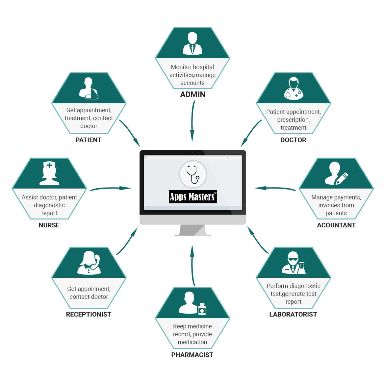Cloud Hospital - Clinic - Management System